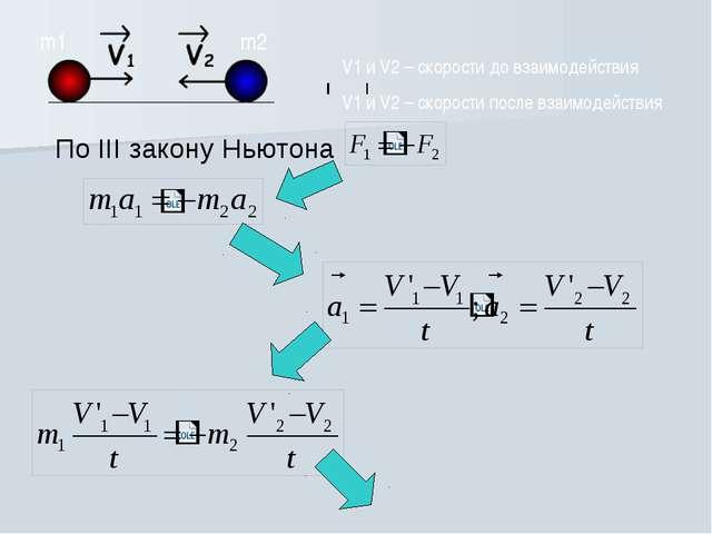 По III закону Ньютона m1 m2 V1 и V2 – скорости до взаимодействия V1 и V2 – ск...