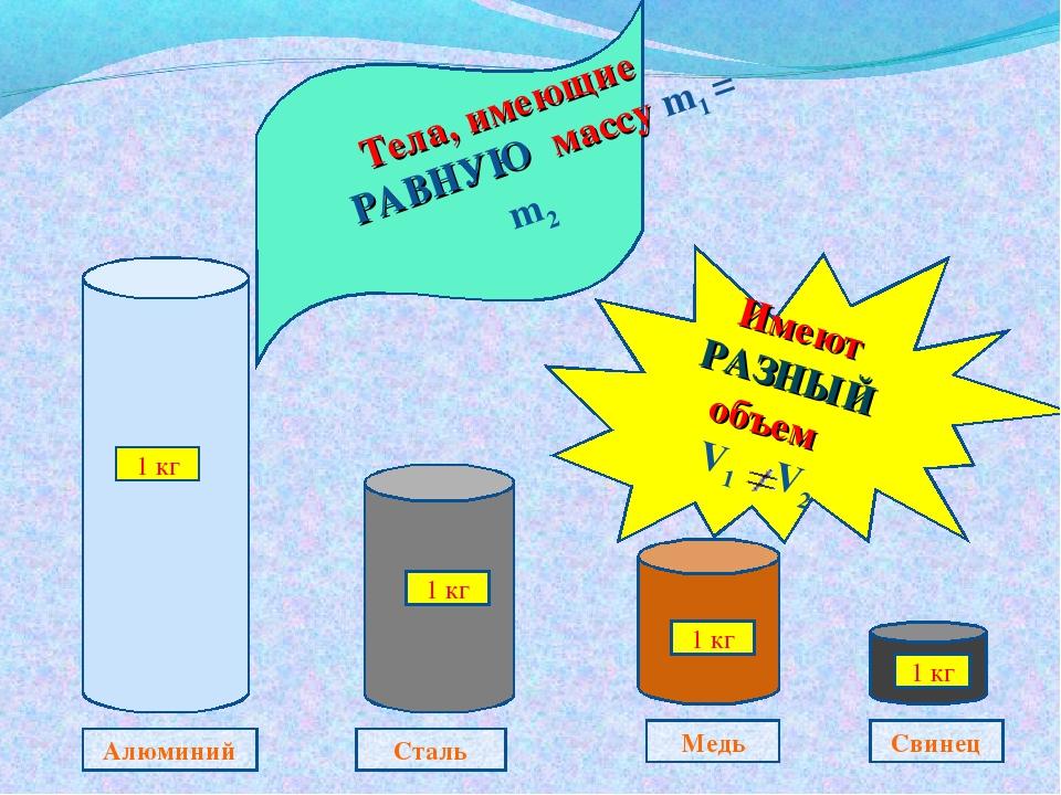 Свинец Медь Сталь Алюминий 1 кг 1 кг 1 кг 1 кг Тела, имеющие РАВНУЮ массу m1...