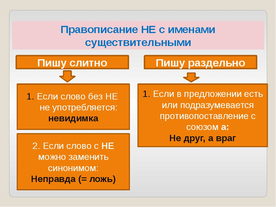 Правописание НЕ с именами существительными Пишу слитно Если слово без НЕ не у...
