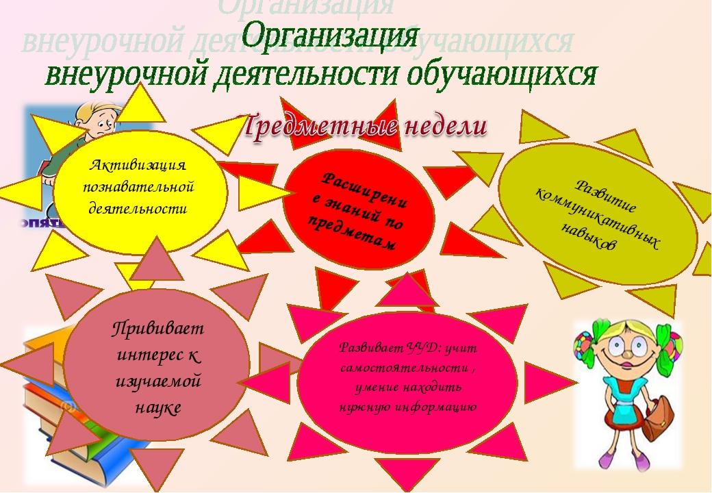 Расширение знаний по предметам Активизация познавательной деятельности Привив...