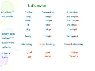 Let's revise Adjectives of: one syllable Positive Comparative Superlative lon