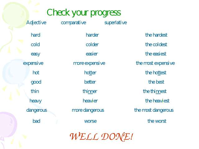 Check your progress Adjective comparative superlative hard harder the hardest...