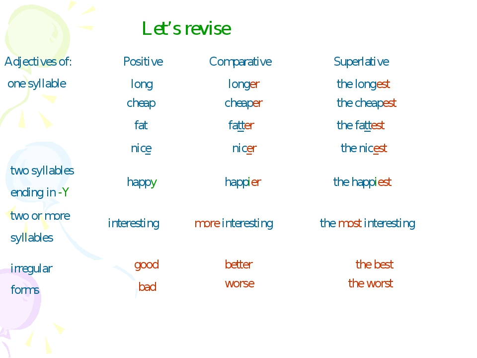 Let's revise Adjectives of: one syllable Positive Comparative Superlative lon...