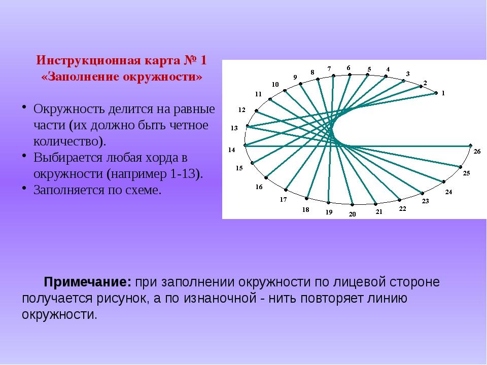 Инструкционная карта № 1 «Заполнение окружности» Окружность делится на равные...