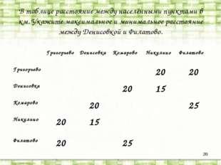 * В таблице расстояние между населёнными пунктами в км. Укажите максимальное