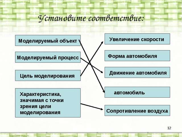 * Установите соответствие: Характеристика, значимая с точки зрения цели модел...