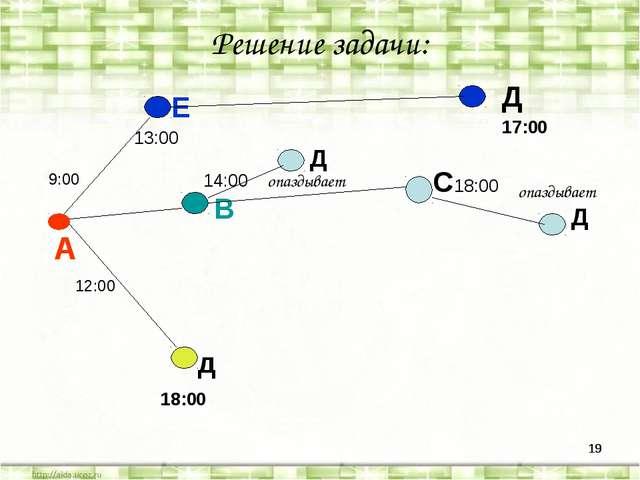 * * Решение задачи: А Е В д Д 13:00 17:00 Д 14:00 опаздывает С 18:00 Д опазды...