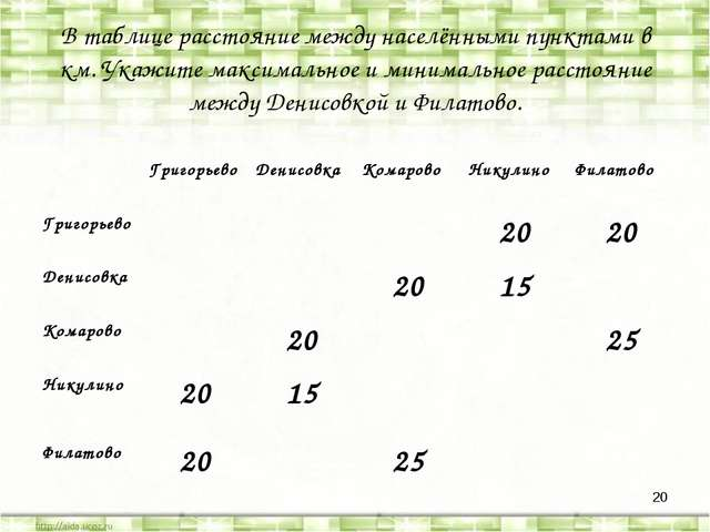 * В таблице расстояние между населёнными пунктами в км. Укажите максимальное...
