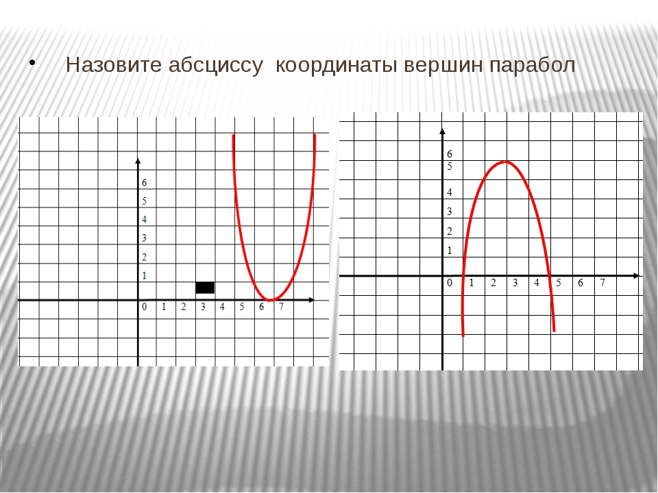 Назовите абсциссу координаты вершин парабол