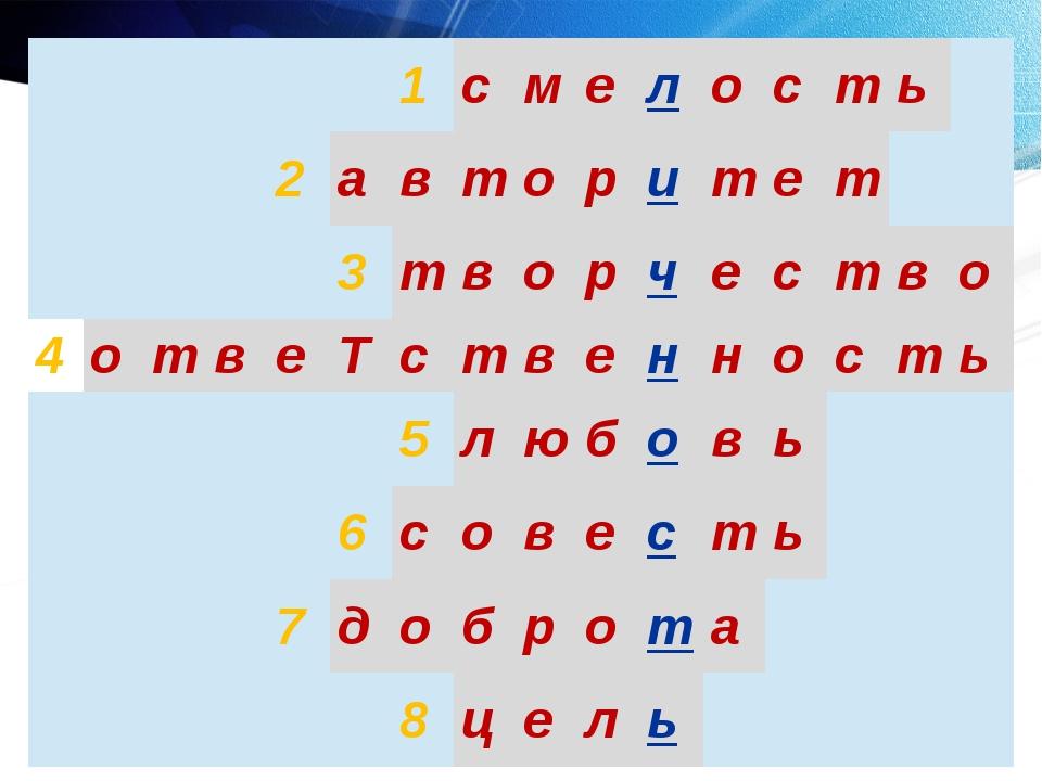 1 с м е л о с т ь 2 а в т о р и т е т 3 т в о р ч е с т в о 4 о т в е Т с т...