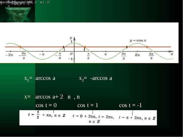 х1= arcсos а х= arcсos а+ 2 n , n х2= -arcсos а cos t = 0 cos t = 1 cos t =...