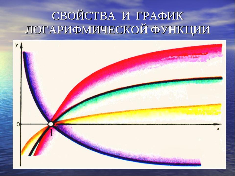 СВОЙСТВА И ГРАФИК ЛОГАРИФМИЧЕСКОЙ ФУНКЦИИ