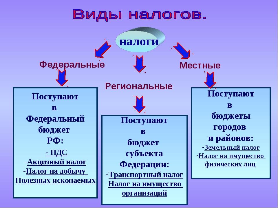 налоги Федеральные Региональные Местные Поступают в Федеральный бюджет РФ: -...