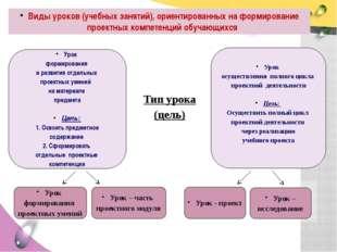 Виды уроков (учебных занятий), ориентированных на формирование проектных комп
