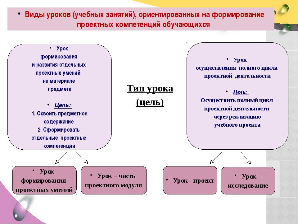 Виды уроков (учебных занятий), ориентированных на формирование проектных комп...
