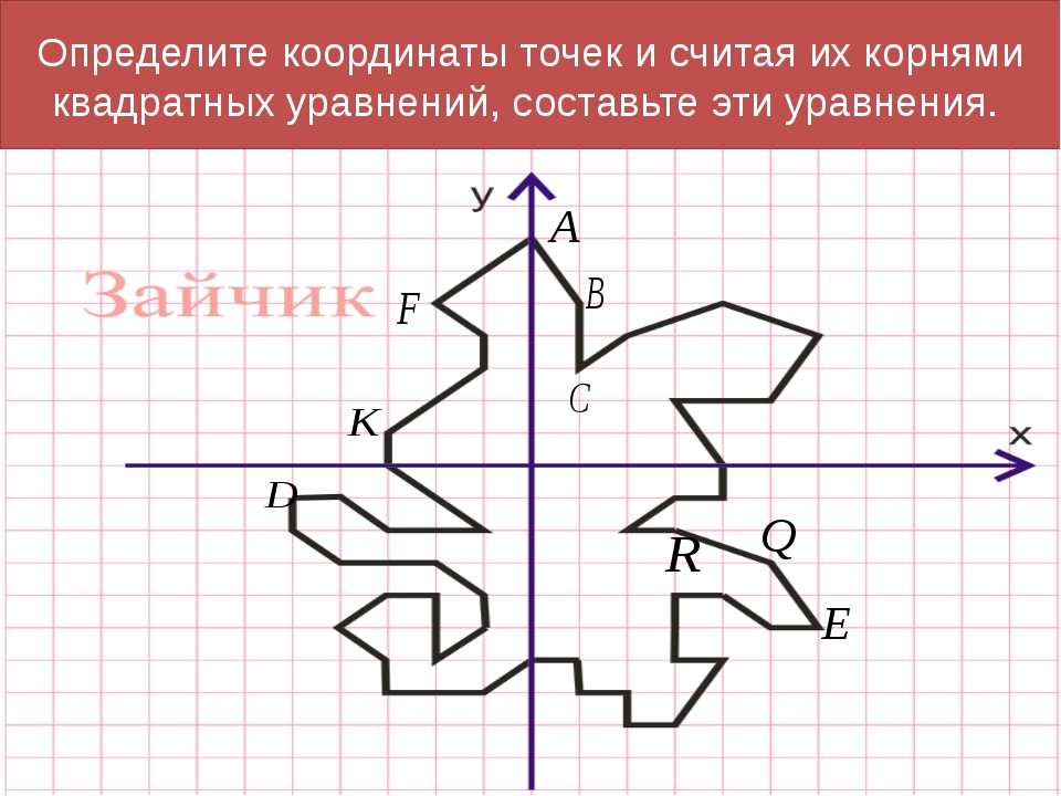 Определите координаты точек и считая их корнями квадратных уравнений, составь...