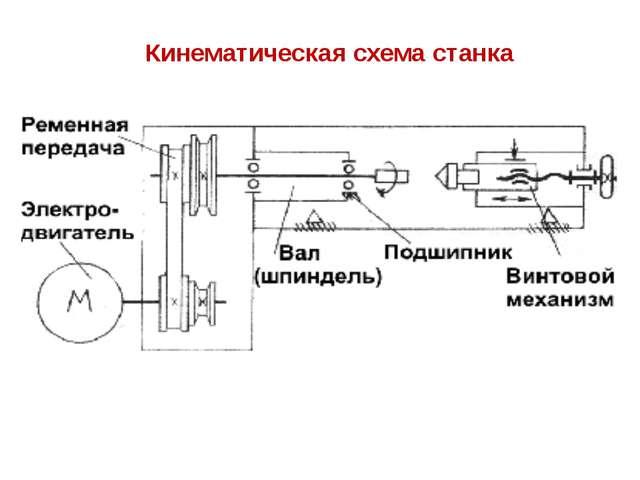 Кинематическая схема станка