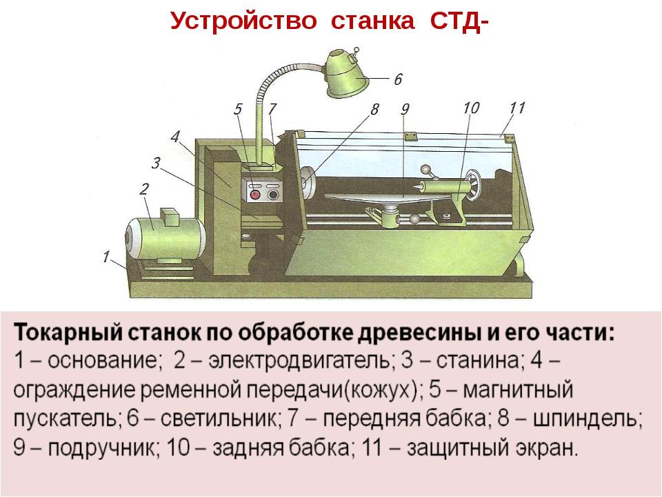 Устройство станка СТД-120М