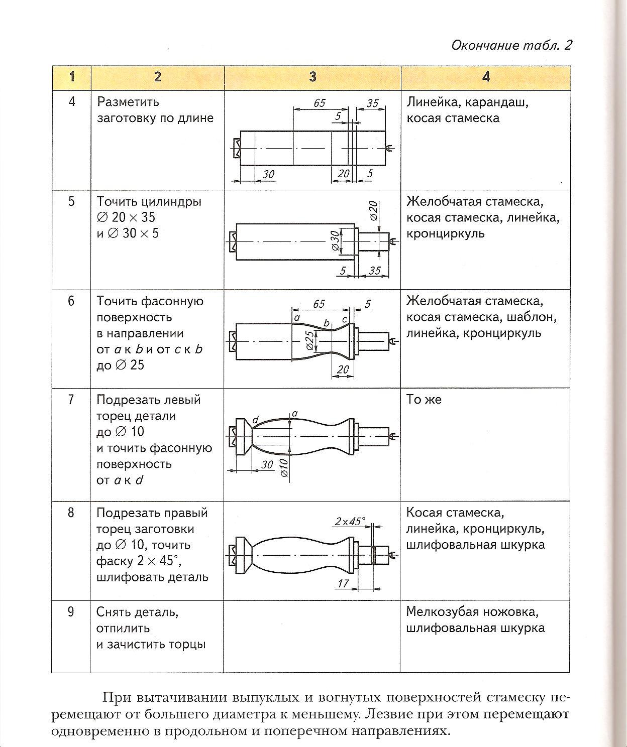 презентация физико механические свойства древесины технология 7 класс