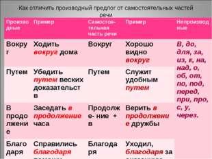 Как отличить производный предлог от самостоятельных частей речи Производные