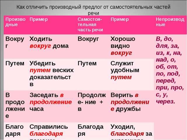 Как отличить производный предлог от самостоятельных частей речи Производные...
