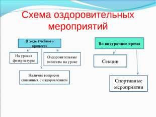 Схема оздоровительных мероприятий В ходе учебного процесса На уроках физкульт