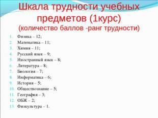 Шкала трудности учебных предметов (1курс) (количество баллов -ранг трудности)