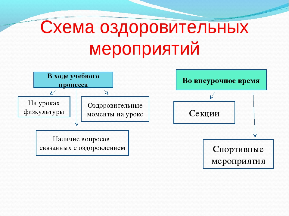 Схема оздоровительных мероприятий В ходе учебного процесса На уроках физкульт...