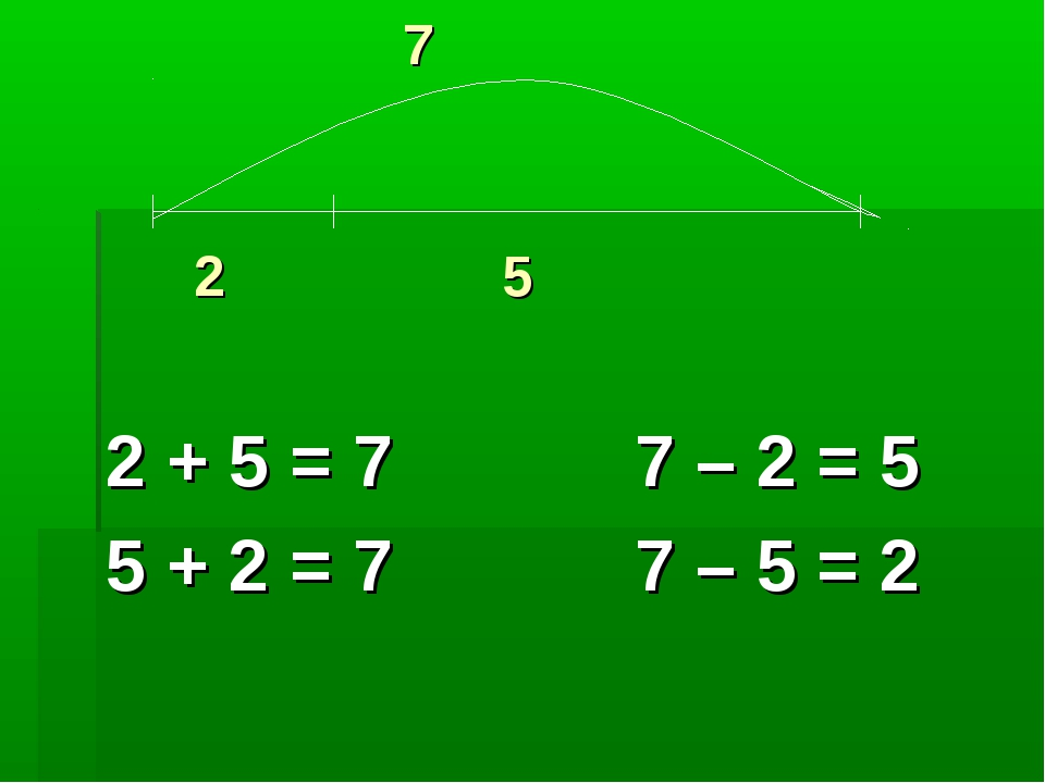 7 2 + 5 = 7 7 – 2 = 5 5 + 2 = 7 7 – 5 = 2 2 5