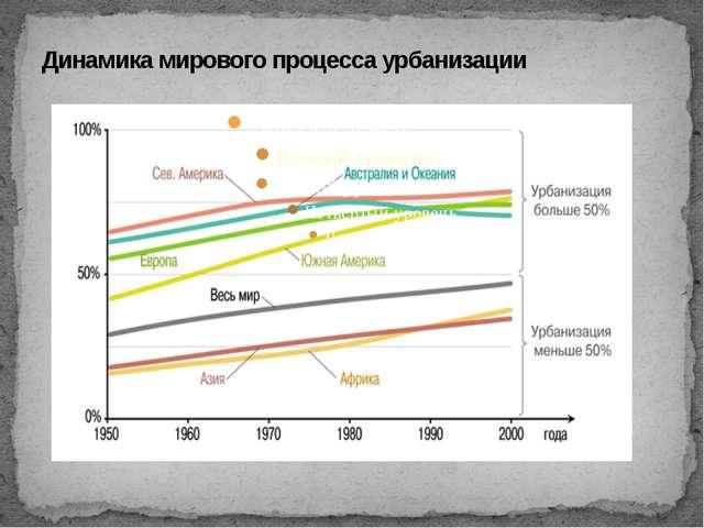 Динамика мирового процесса урбанизации