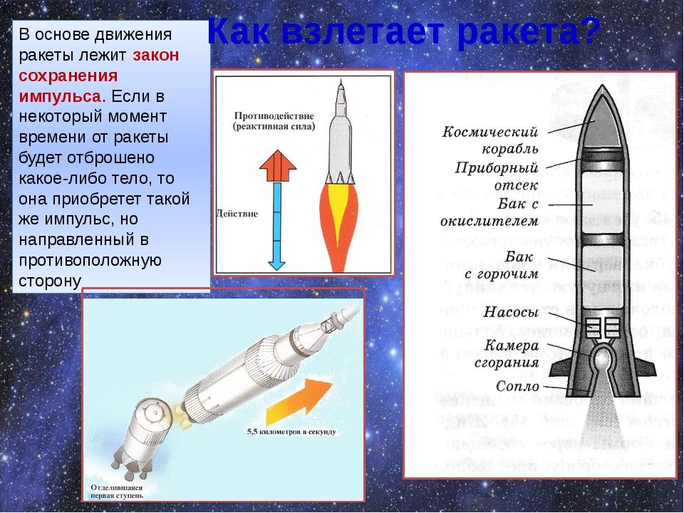 В основе движения ракеты лежит закон сохранения импульса. Если в некоторый мо...
