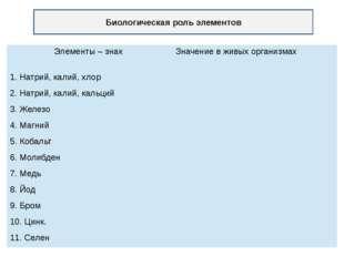 Биологическая роль элементов Элементы – знак Значение в живых организмах 1. Н
