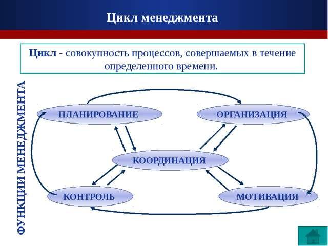 Организация совокупность методов, обеспечивающих наиболее целесообразное испо...