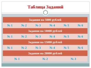 Таблица Заданий Задания на 5000 рублей № 1№ 2№ 3№ 4№ 5№ 6 Задания на 10