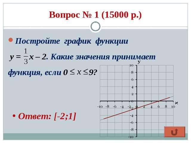 Вопрос № 1 (15000 р.) Постройте график функции у = х – 2. Какие значения прин...