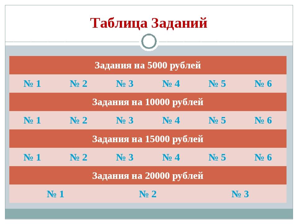 Таблица Заданий Задания на 5000 рублей № 1№ 2№ 3№ 4№ 5№ 6 Задания на 10...