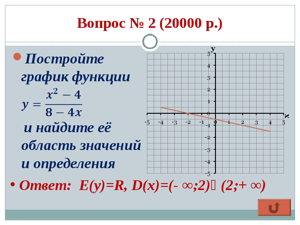 Вопрос № 2 (20000 р.) Постройте график функции и найдите её область значений...