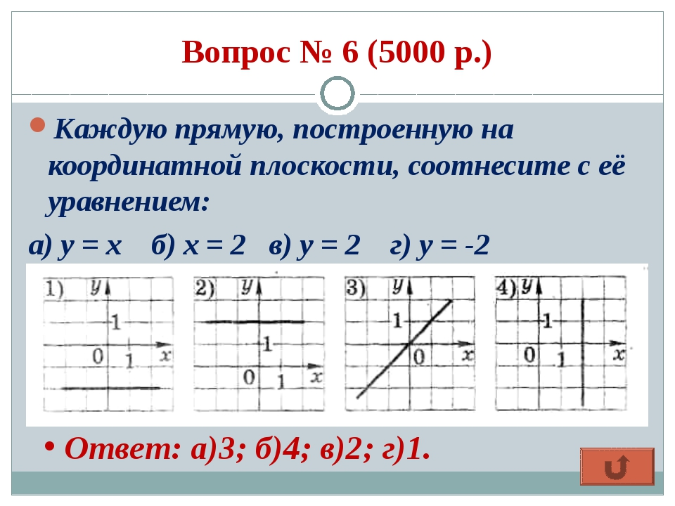 Вопрос № 6 (5000 р.) Каждую прямую, построенную на координатной плоскости, со...
