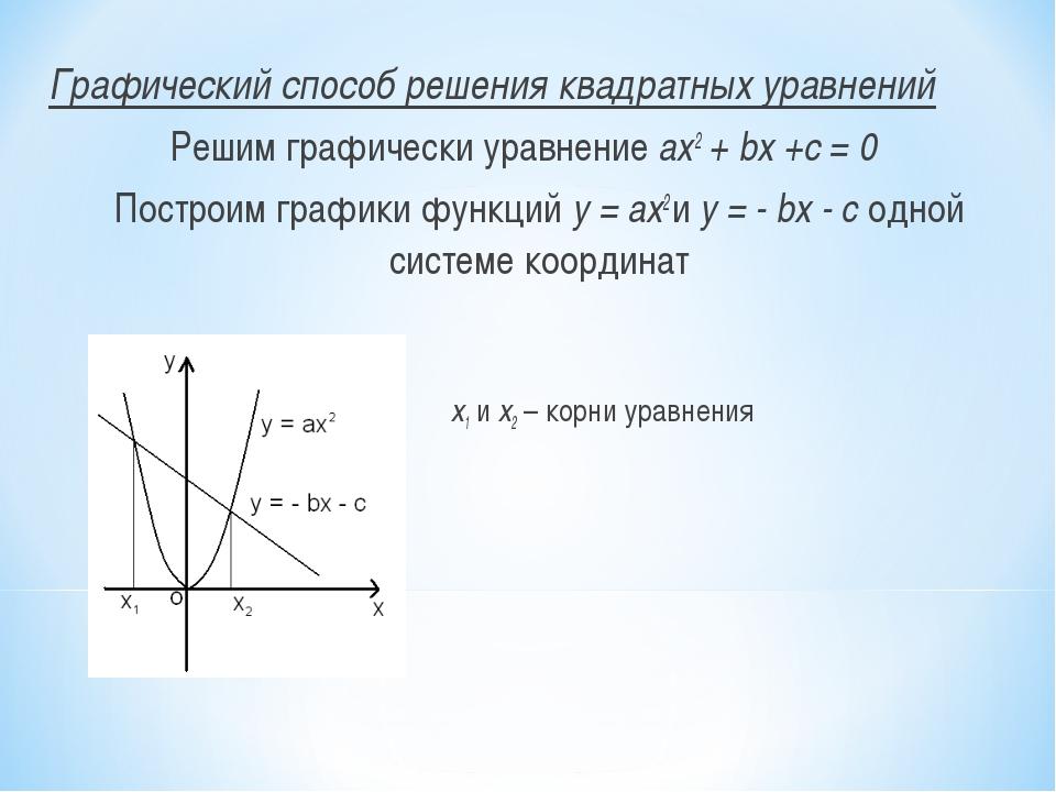 Графический способ решения квадратных уравнений Решим графически уравнение а...