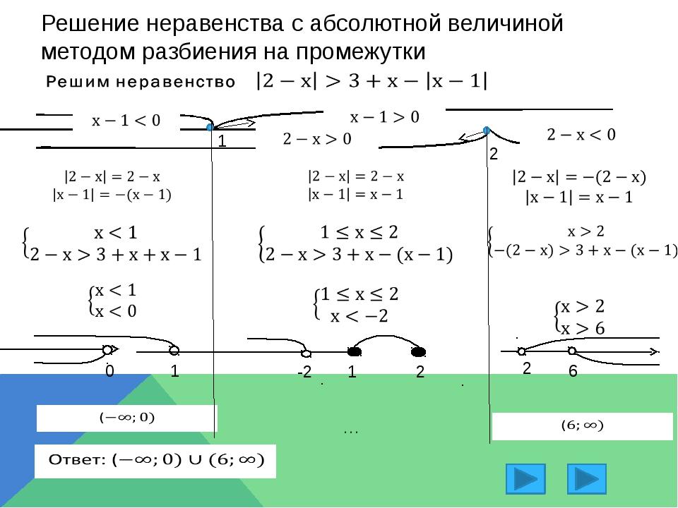 Решение неравенств с использованием свойства модуля Объединим -4,7 -1,5 -1,3...