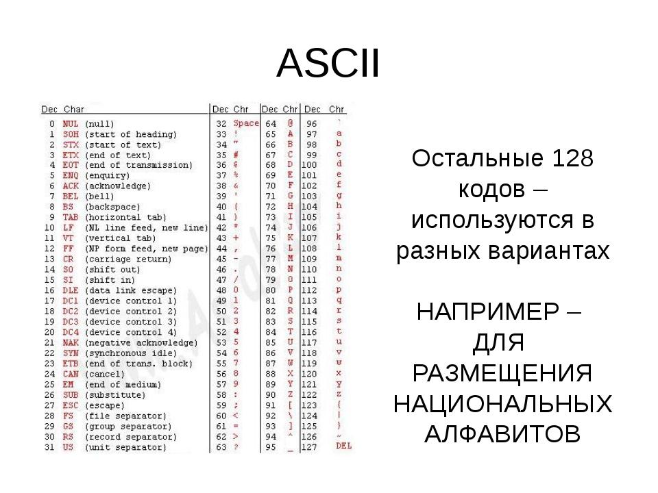ASCII Остальные 128 кодов – используются в разных вариантах НАПРИМЕР – ДЛЯ РА...