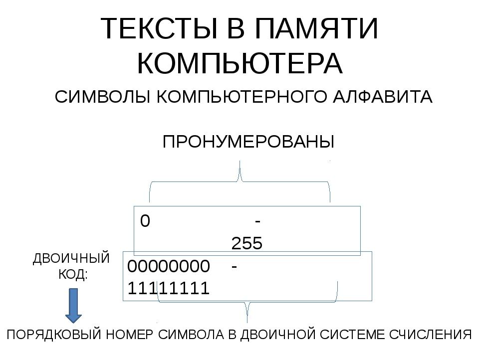 ТЕКСТЫ В ПАМЯТИ КОМПЬЮТЕРА СИМВОЛЫ КОМПЬЮТЕРНОГО АЛФАВИТА ПРОНУМЕРОВАНЫ 0 - 2...