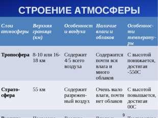 СТРОЕНИЕ АТМОСФЕРЫ Слоиатмосферы Верхняяграница (км) Особенностивоздуха Налич