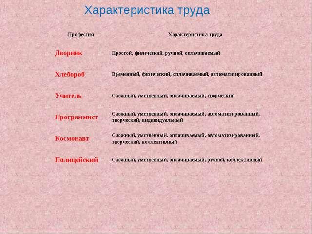 Характеристика труда Профессия Характеристика труда  Дворник Простой, физ...