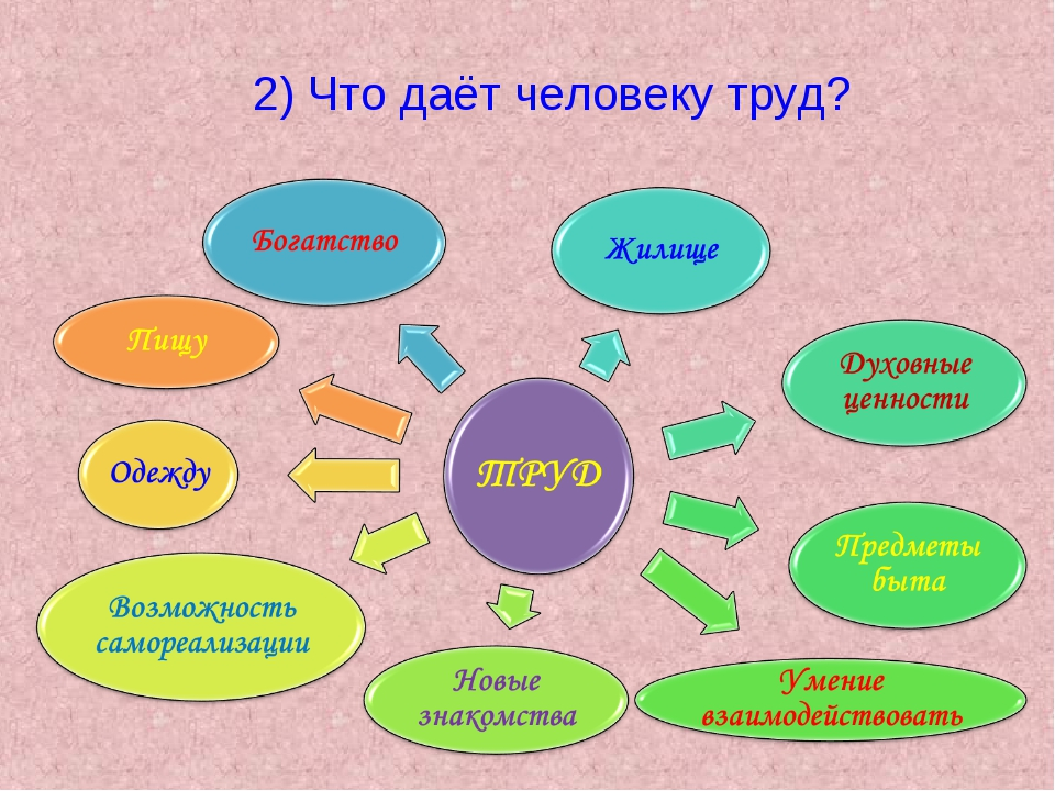 2) Что даёт человеку труд?