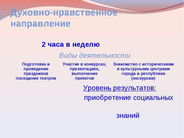 Духовно-нравственное направление 2 часа в неделю Виды деятельности Подготов...