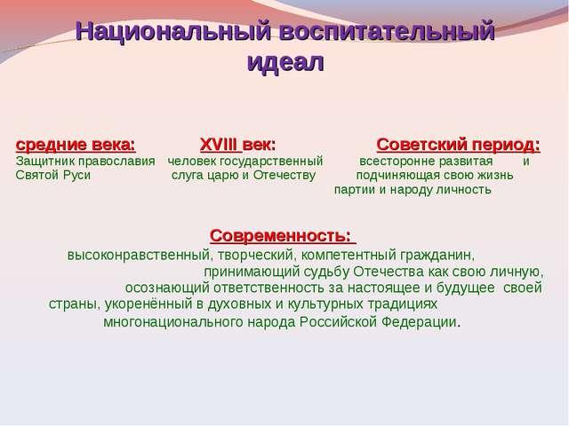 Национальный воспитательный идеал средние века: XVIII век: Советский период...