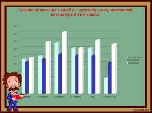 Сравнение качества знаний по русскому языку, математике, литературе в 4 и 5 к