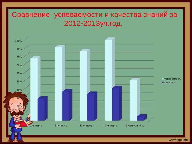 Сравнение успеваемости и качества знаний за 2012-2013уч.год.