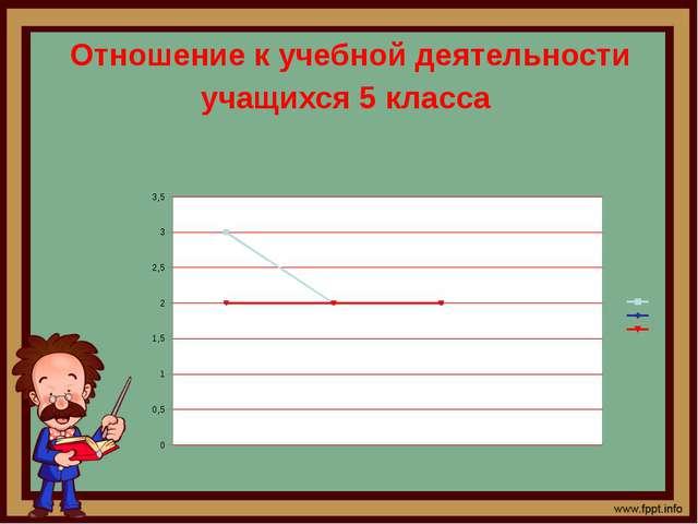 Отношение к учебной деятельности учащихся 5 класса